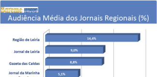 Audiência Média dos Jornais